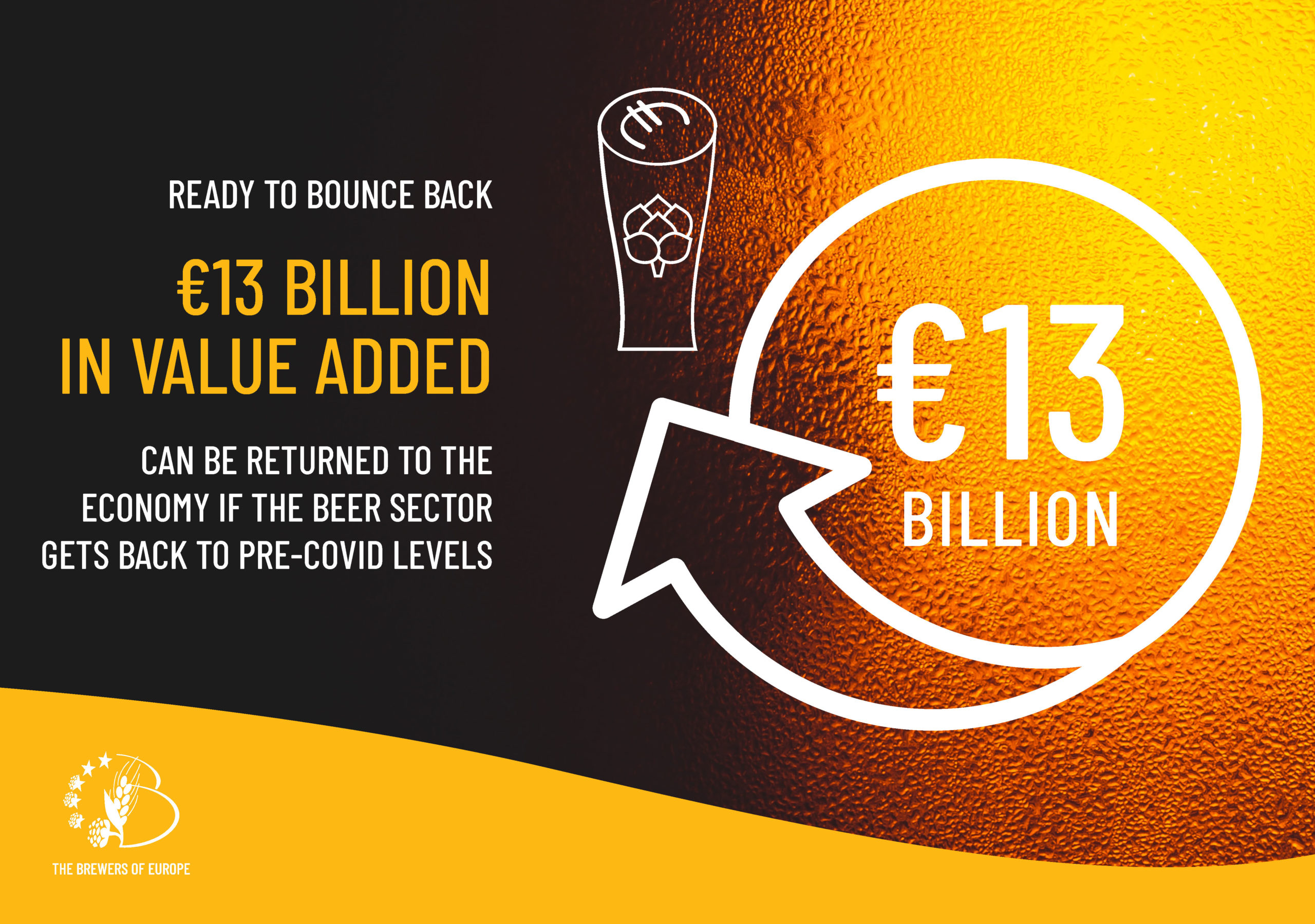 €13 billion in value added can be returned to the economy if the beer sector gets back to pre-covid levels